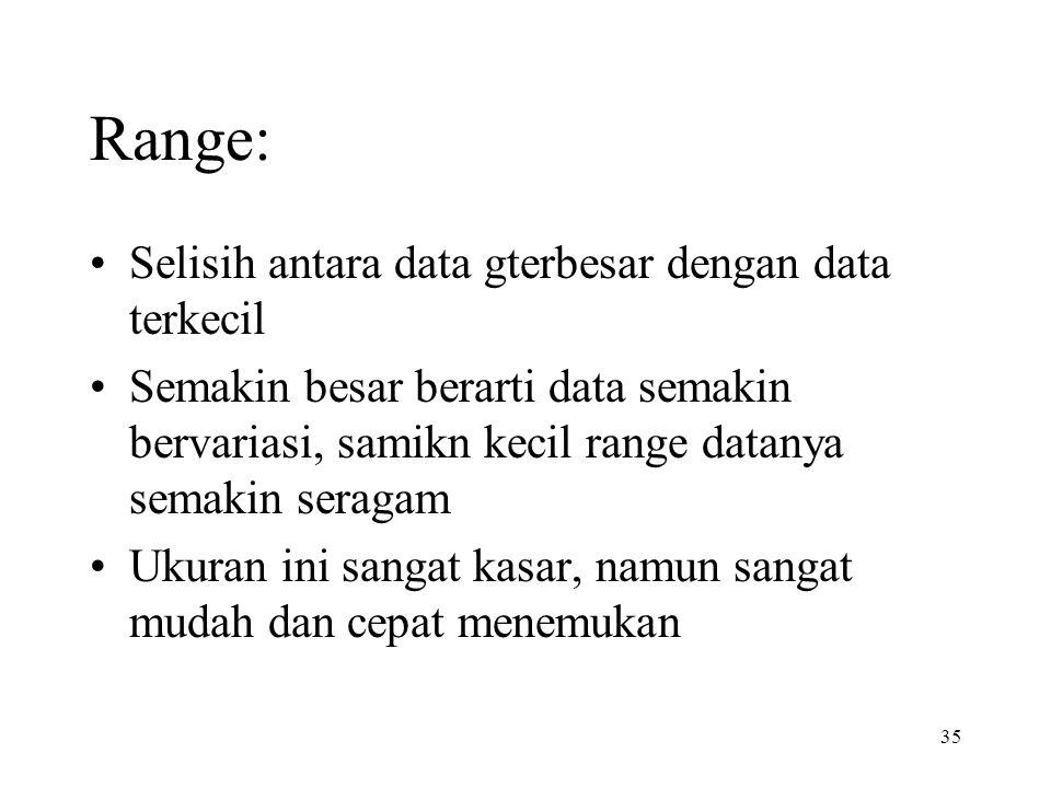 Range: Selisih antara data gterbesar dengan data terkecil