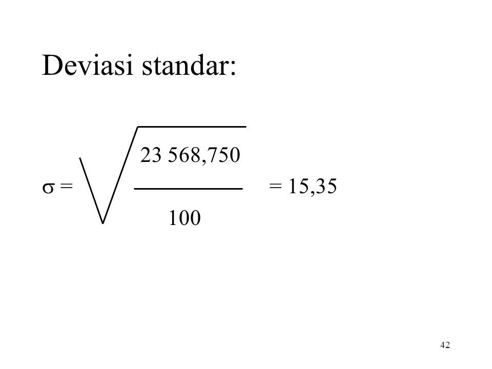 Deviasi standar: 23 568,750 s = = 15,35 100