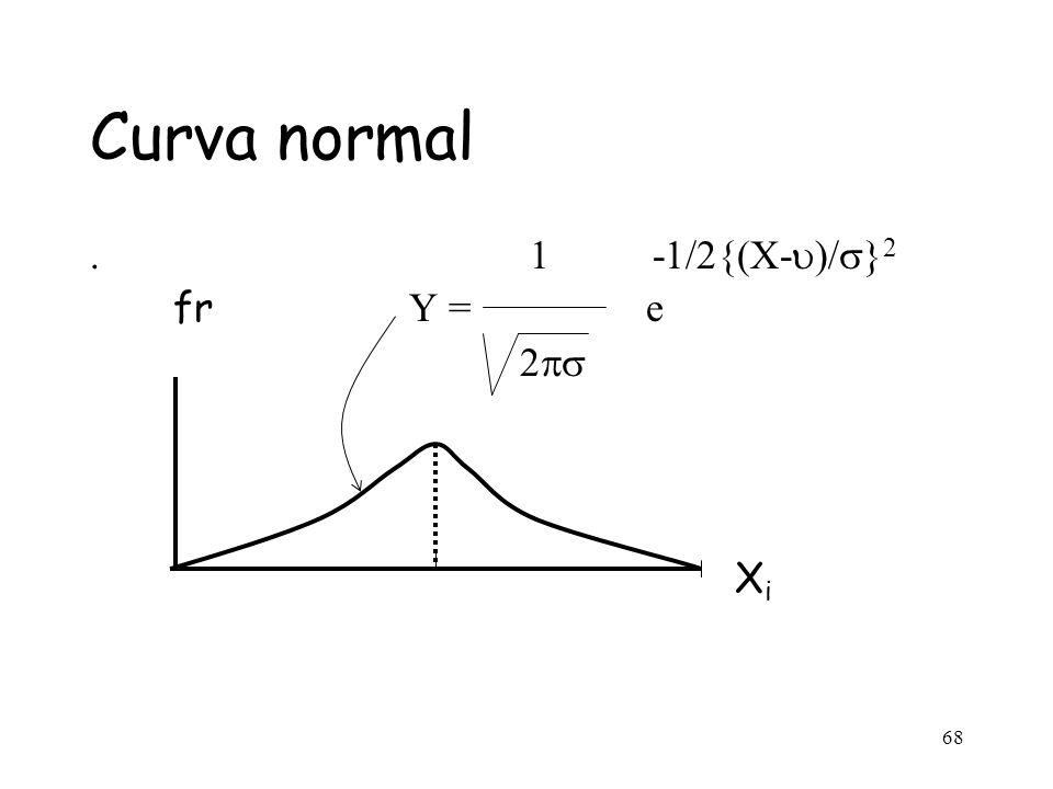 Curva normal . 1 -1/2{(X-u)/s}2. fr Y = e.