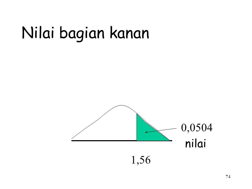 Nilai bagian kanan 0,0504 nilai 1,56