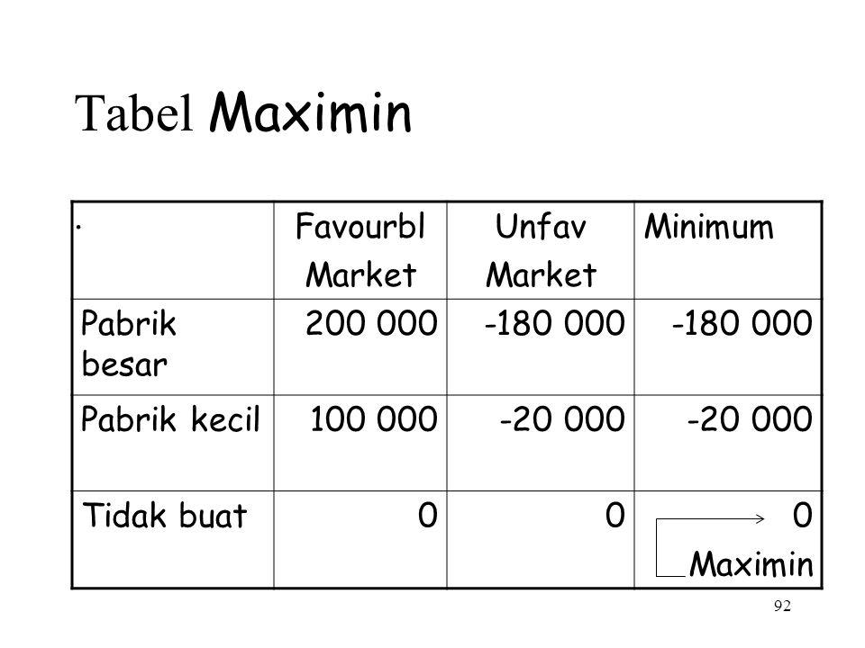 Tabel Maximin . Favourbl Market Unfav Minimum Pabrik besar 200 000
