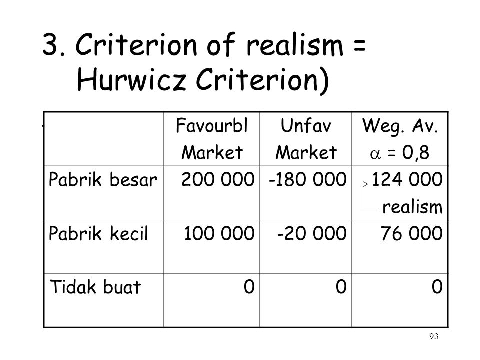 3. Criterion of realism = Hurwicz Criterion)