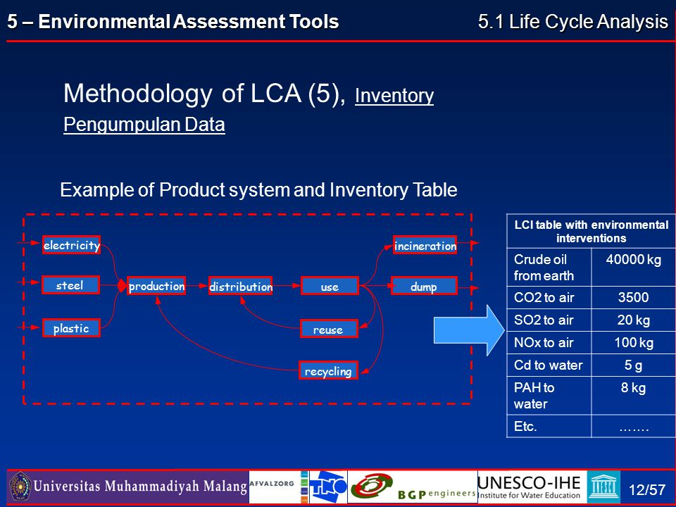 LCI table with environmental interventions