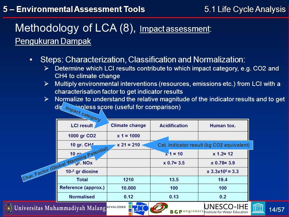 Methodology of LCA (8), Impact assessment: