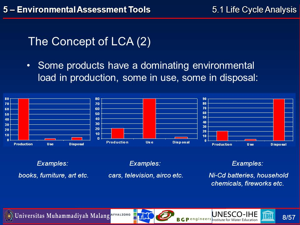 5.1 Life Cycle Analysis The Concept of LCA (2) Some products have a dominating environmental load in production, some in use, some in disposal: