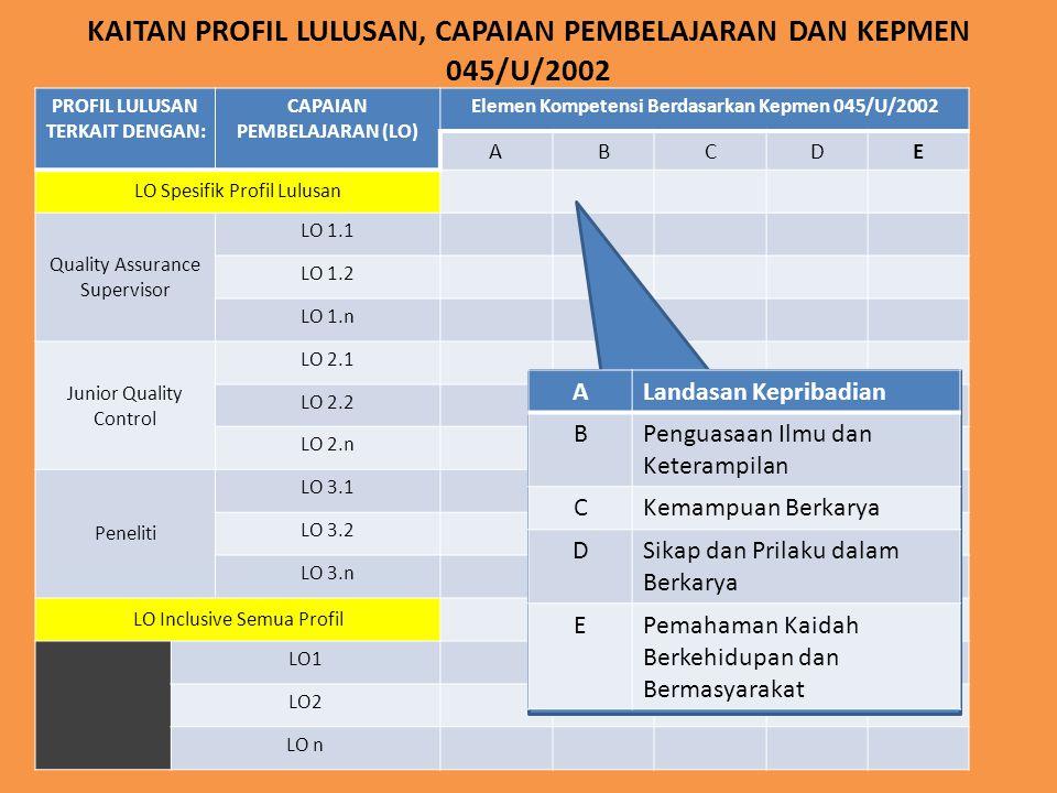 KAITAN PROFIL LULUSAN, CAPAIAN PEMBELAJARAN DAN KEPMEN 045/U/2002