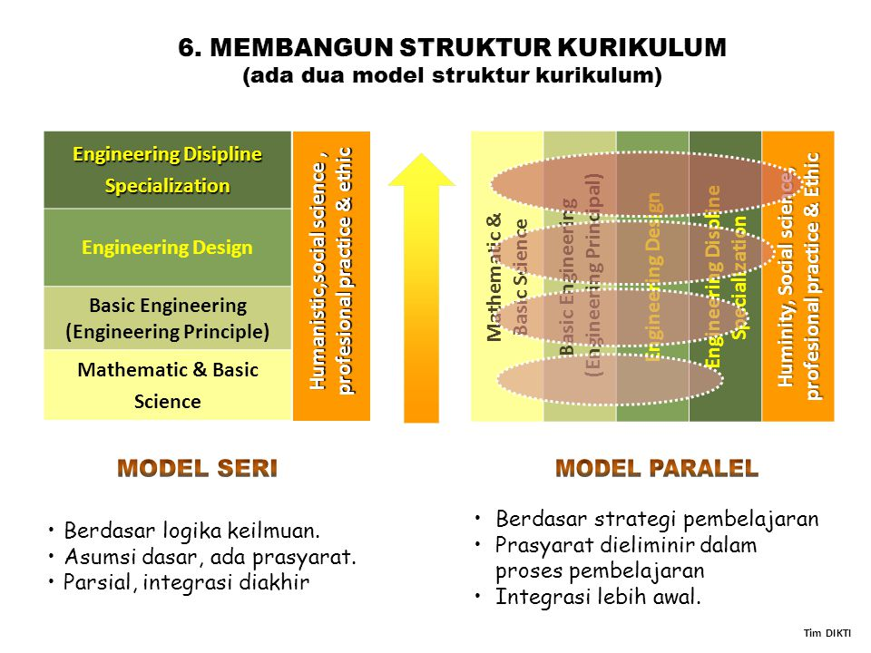 6. MEMBANGUN STRUKTUR KURIKULUM (ada dua model struktur kurikulum)
