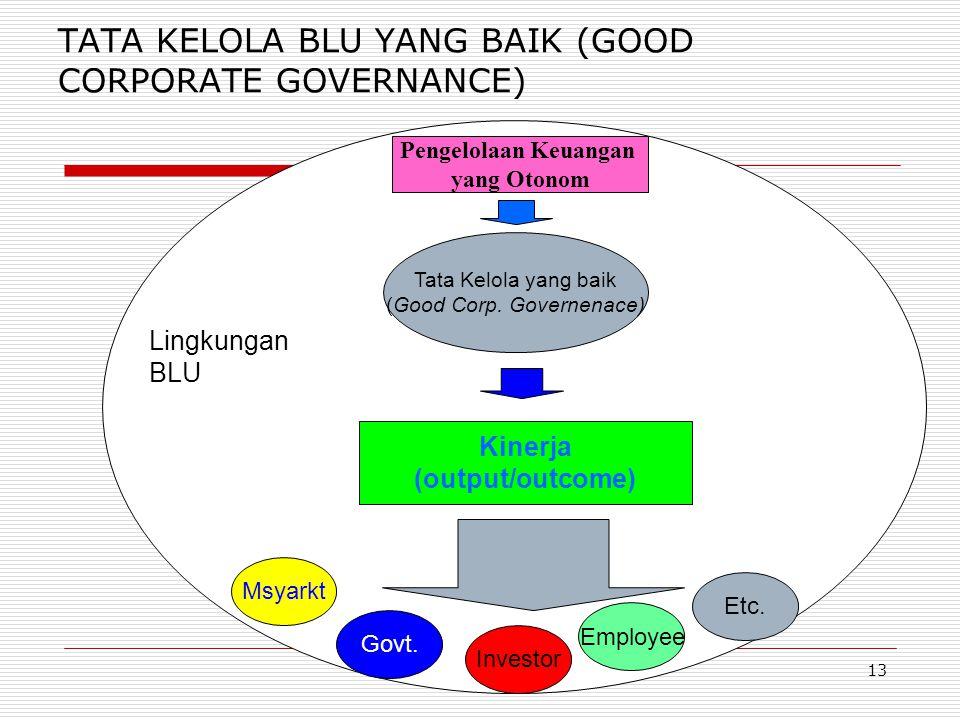 TATA KELOLA BLU YANG BAIK (GOOD CORPORATE GOVERNANCE)