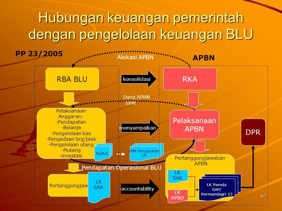 Hubungan keuangan pemerintah dengan pengelolaan keuangan BLU