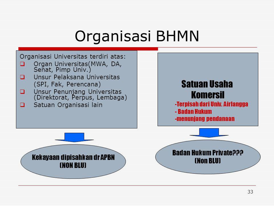 Kekayaan dipisahkan dr APBN