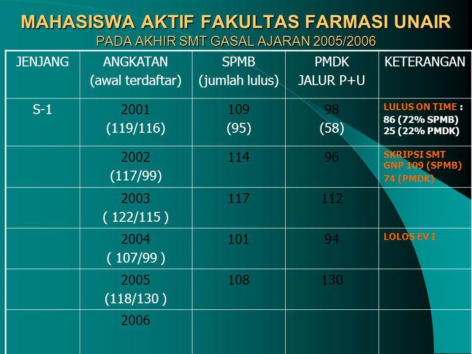 MAHASISWA AKTIF FAKULTAS FARMASI UNAIR PADA AKHIR SMT GASAL AJARAN 2005/2006