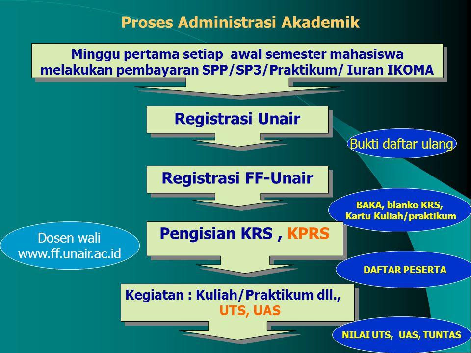 Proses Administrasi Akademik Kartu Kuliah/praktikum