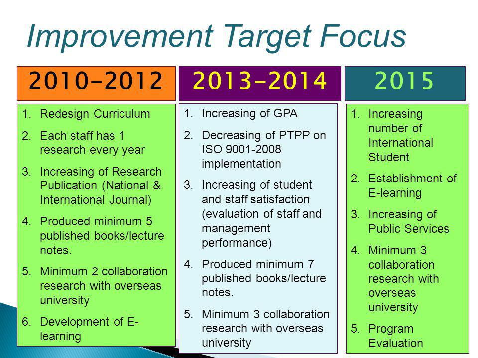 Improvement Target Focus