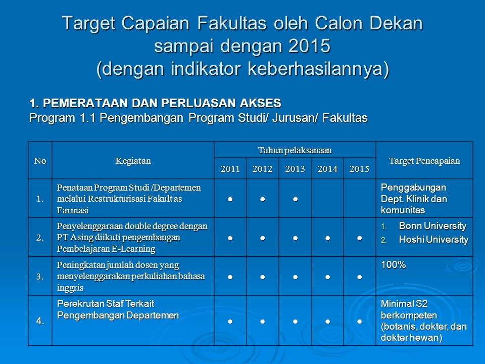 Target Capaian Fakultas oleh Calon Dekan sampai dengan 2015 (dengan indikator keberhasilannya)