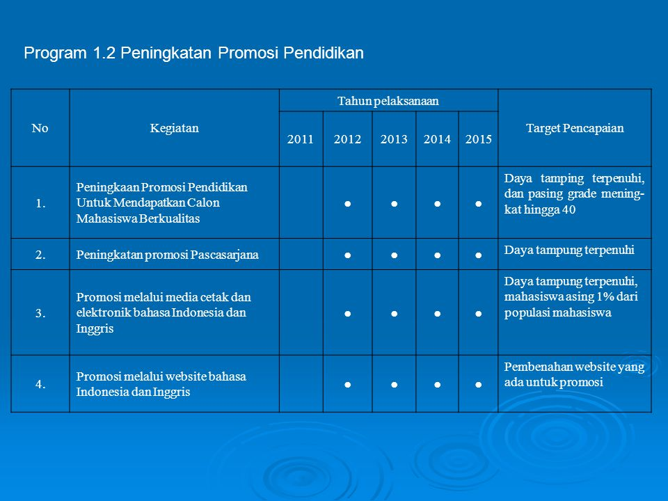 Program 1.2 Peningkatan Promosi Pendidikan
