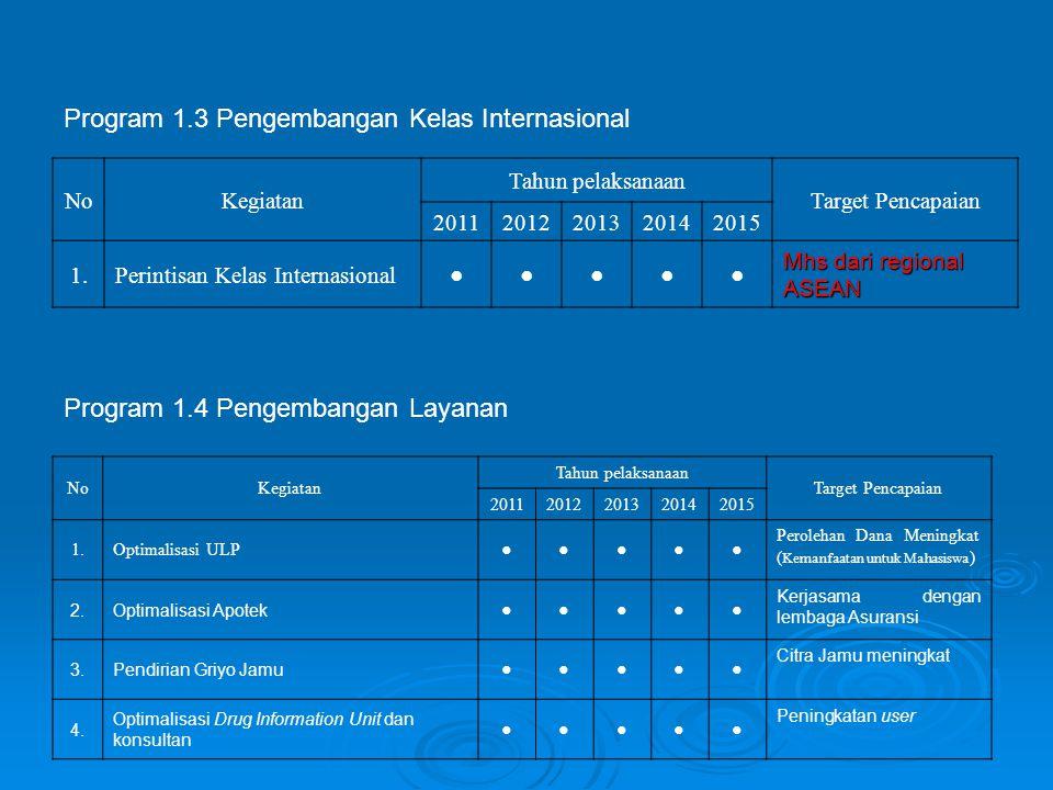 Program 1.3 Pengembangan Kelas Internasional