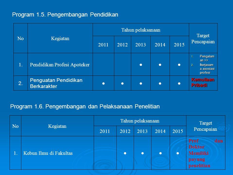 Program 1.5. Pengembangan Pendidikan