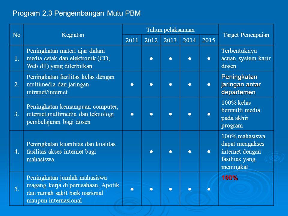 Program 2.3 Pengembangan Mutu PBM