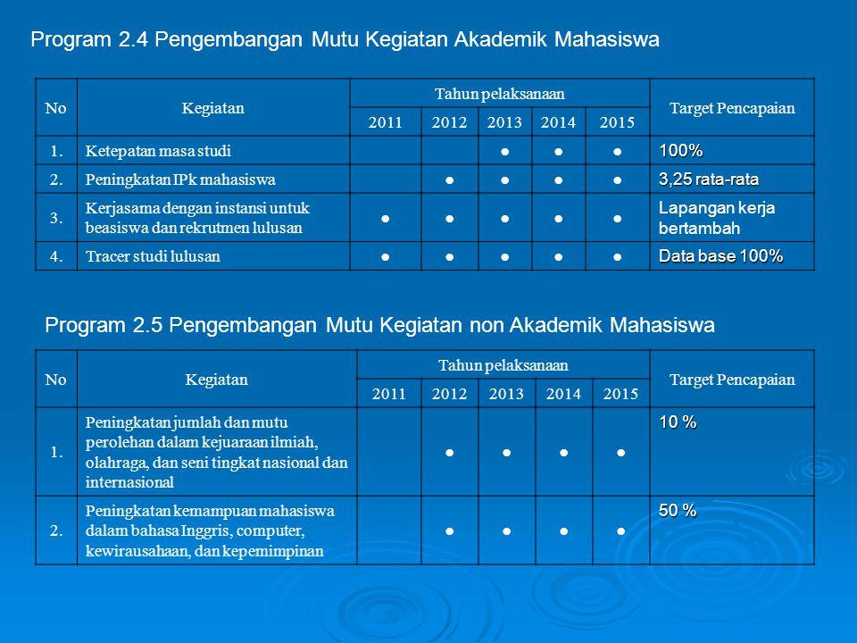 Program 2.4 Pengembangan Mutu Kegiatan Akademik Mahasiswa