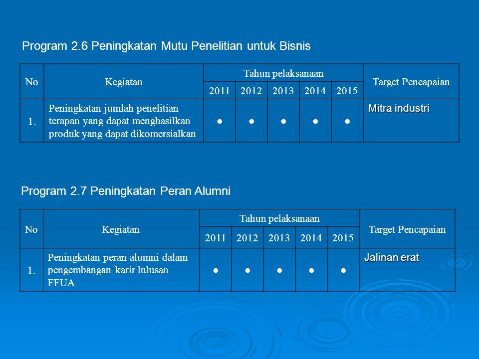 Program 2.6 Peningkatan Mutu Penelitian untuk Bisnis