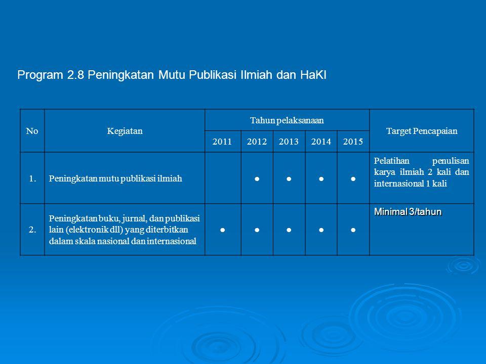 Program 2.8 Peningkatan Mutu Publikasi Ilmiah dan HaKI