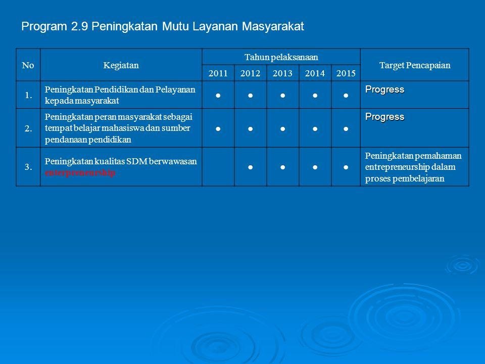 Program 2.9 Peningkatan Mutu Layanan Masyarakat