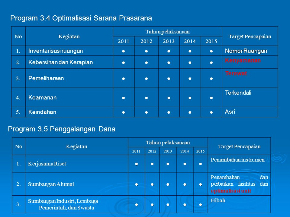 Program 3.4 Optimalisasi Sarana Prasarana