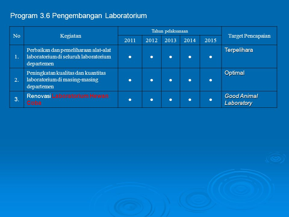Program 3.6 Pengembangan Laboratorium