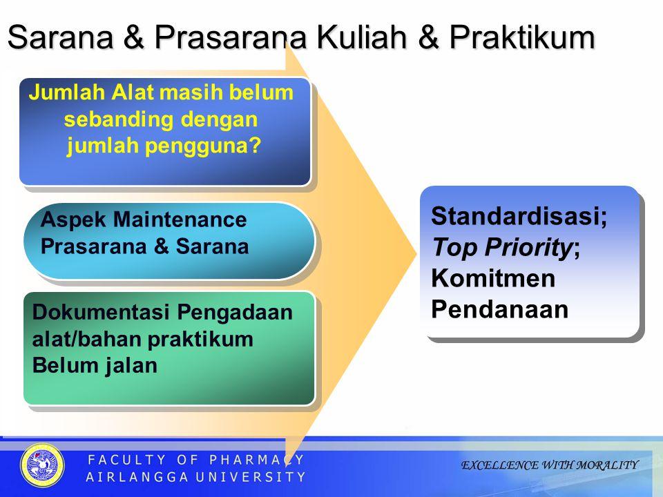 Sarana & Prasarana Kuliah & Praktikum