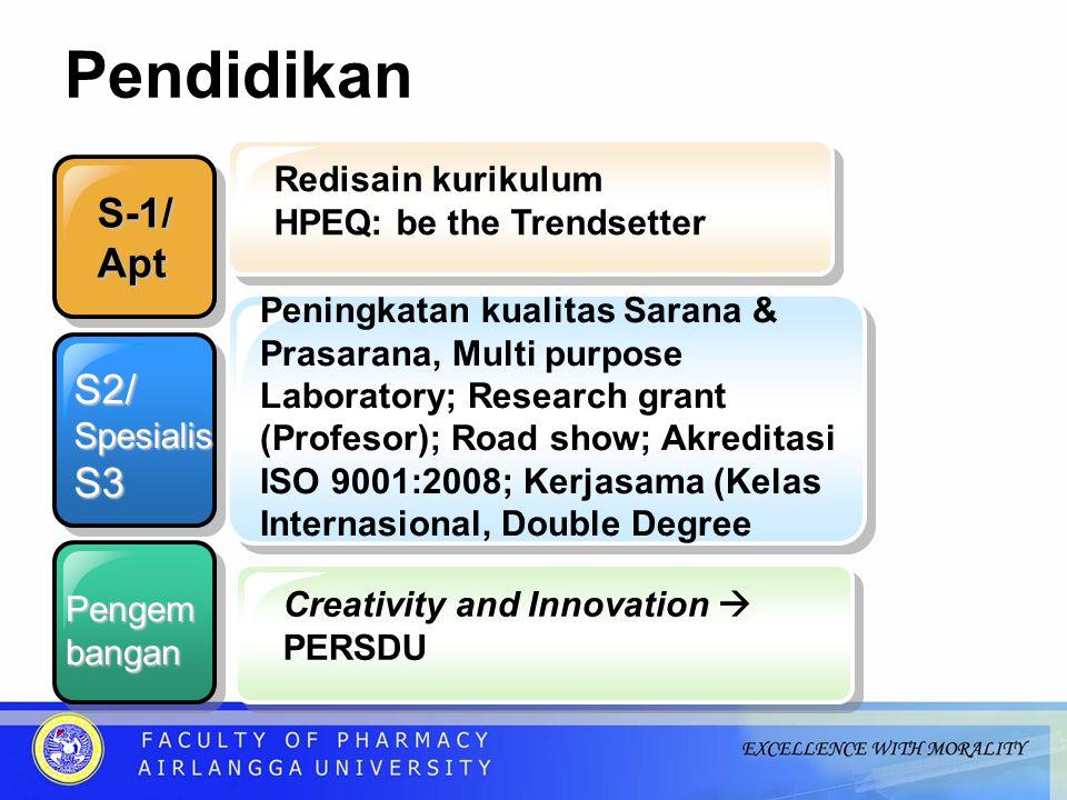 Pendidikan S-1/ Apt S2/ S3 Redisain kurikulum HPEQ: be the Trendsetter