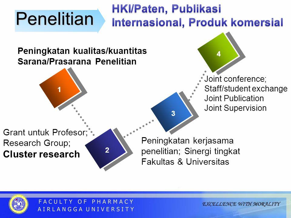 Penelitian HKI/Paten, Publikasi Internasional, Produk komersial