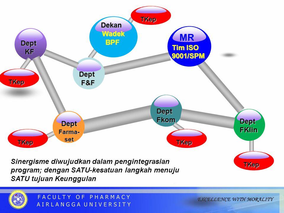 MR Dekan Wadek BPF Tim ISO 9001/SPM Dept KF Dept F&F Dept Fkom Dept