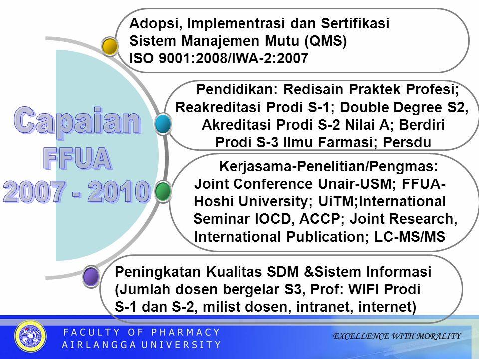 Capaian FFUA 2007 - 2010 Pendidikan: Redisain Praktek Profesi;
