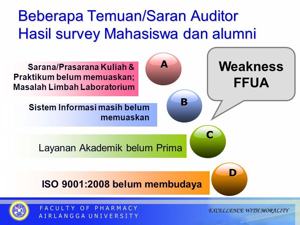 Beberapa Temuan/Saran Auditor Hasil survey Mahasiswa dan alumni