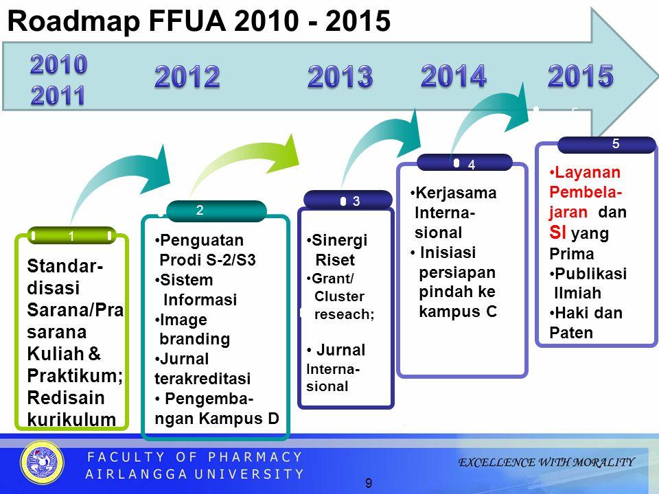 Roadmap FFUA 2010 - 2015 2010. 2011. 2012. 2013. 2014. 2015. 5. 5. 4. Layanan. Pembela-jaran dan SI yang Prima.