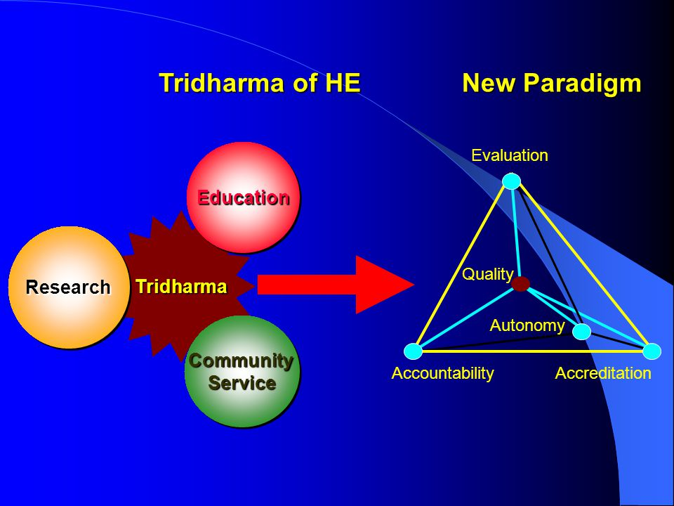 Tridharma of HE New Paradigm Education Tridharma Research Community