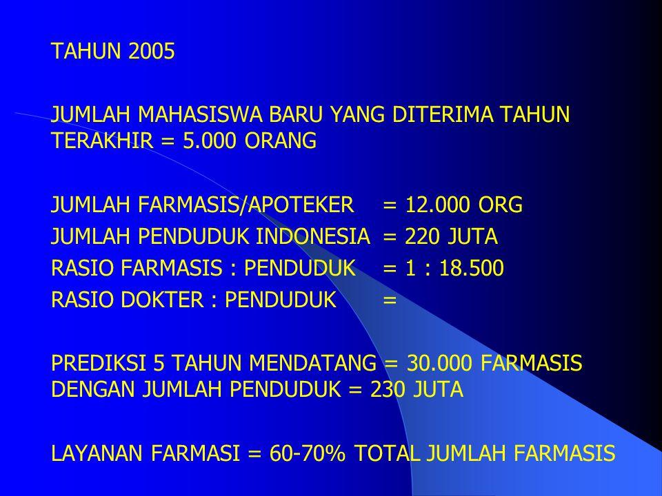 TAHUN 2005 JUMLAH MAHASISWA BARU YANG DITERIMA TAHUN TERAKHIR = 5.000 ORANG. JUMLAH FARMASIS/APOTEKER = 12.000 ORG.