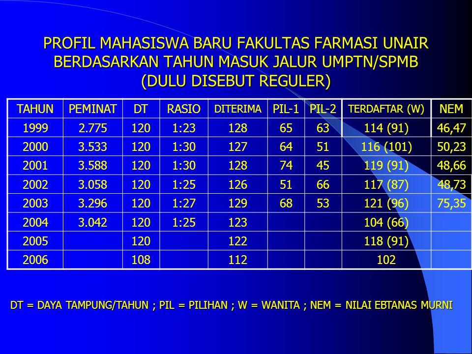 PROFIL MAHASISWA BARU FAKULTAS FARMASI UNAIR BERDASARKAN TAHUN MASUK JALUR UMPTN/SPMB (DULU DISEBUT REGULER)