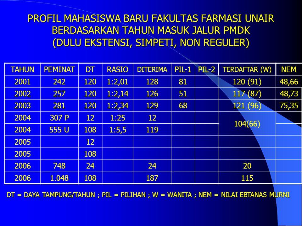 PROFIL MAHASISWA BARU FAKULTAS FARMASI UNAIR BERDASARKAN TAHUN MASUK JALUR PMDK (DULU EKSTENSI, SIMPETI, NON REGULER)