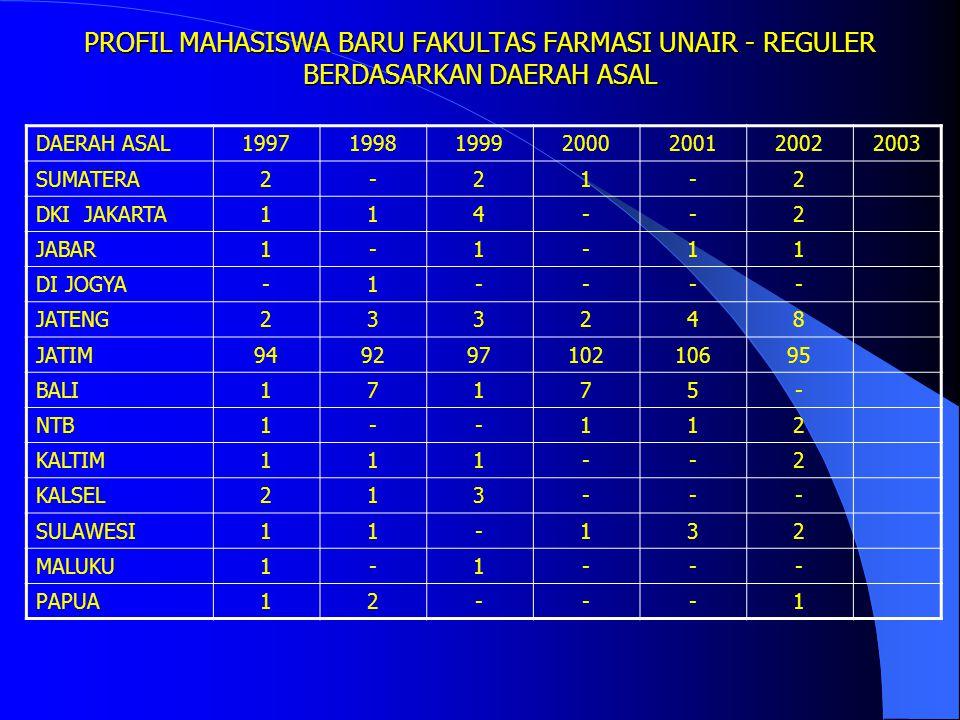 PROFIL MAHASISWA BARU FAKULTAS FARMASI UNAIR - REGULER BERDASARKAN DAERAH ASAL