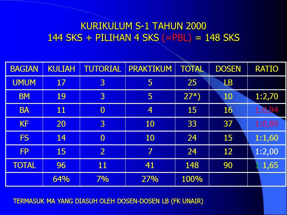 KURIKULUM S-1 TAHUN 2000 144 SKS + PILIHAN 4 SKS (=PBL) = 148 SKS