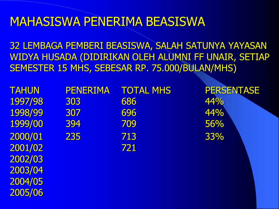 MAHASISWA PENERIMA BEASISWA 32 LEMBAGA PEMBERI BEASISWA, SALAH SATUNYA YAYASAN WIDYA HUSADA (DIDIRIKAN OLEH ALUMNI FF UNAIR, SETIAP SEMESTER 15 MHS, SEBESAR RP.
