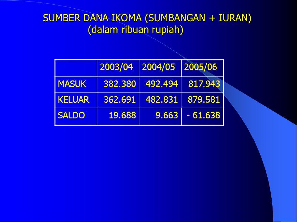 SUMBER DANA IKOMA (SUMBANGAN + IURAN)