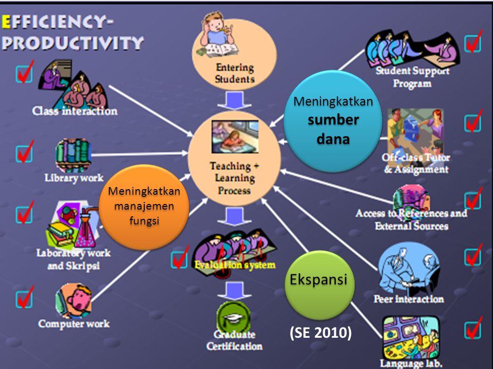 Ekspansi (SE 2010) Meningkatkan sumber dana
