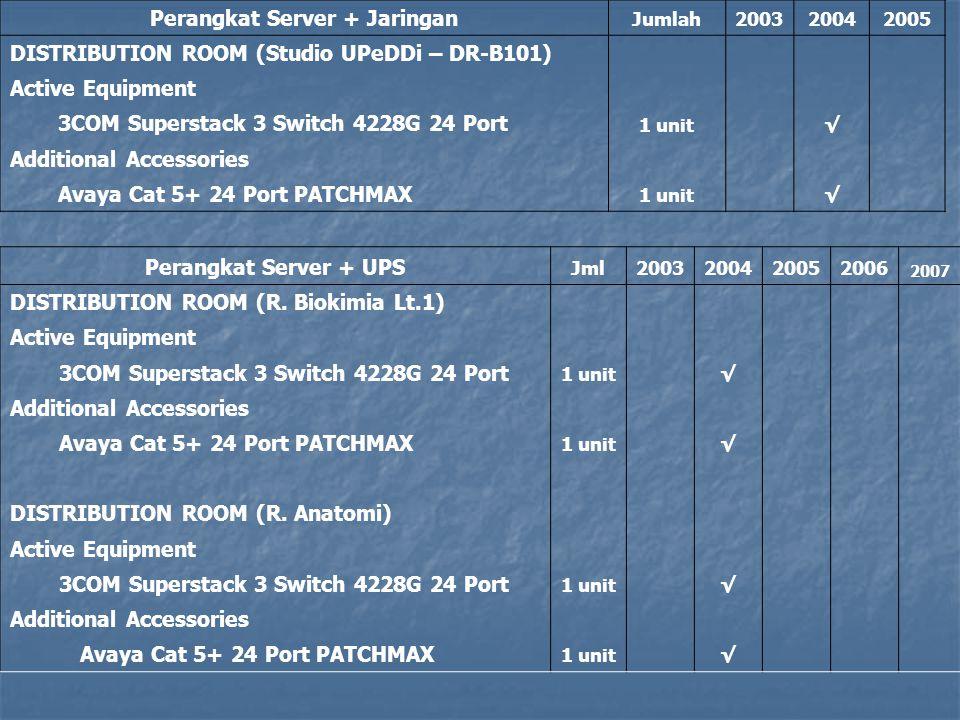 Perangkat Server + Jaringan
