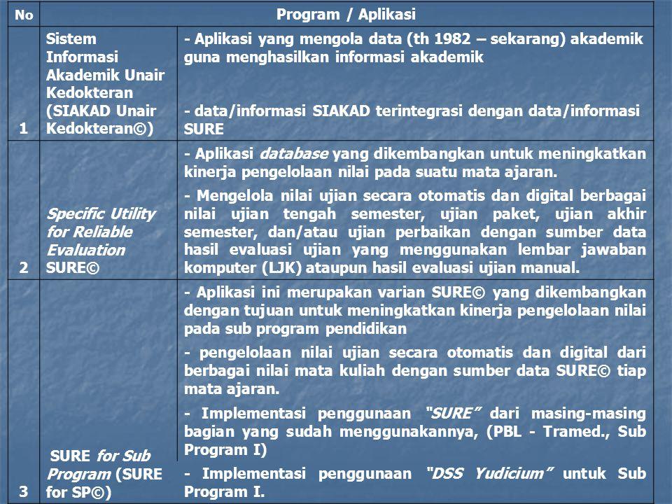 Sistem Informasi Akademik Unair Kedokteran (SIAKAD Unair Kedokteran©)