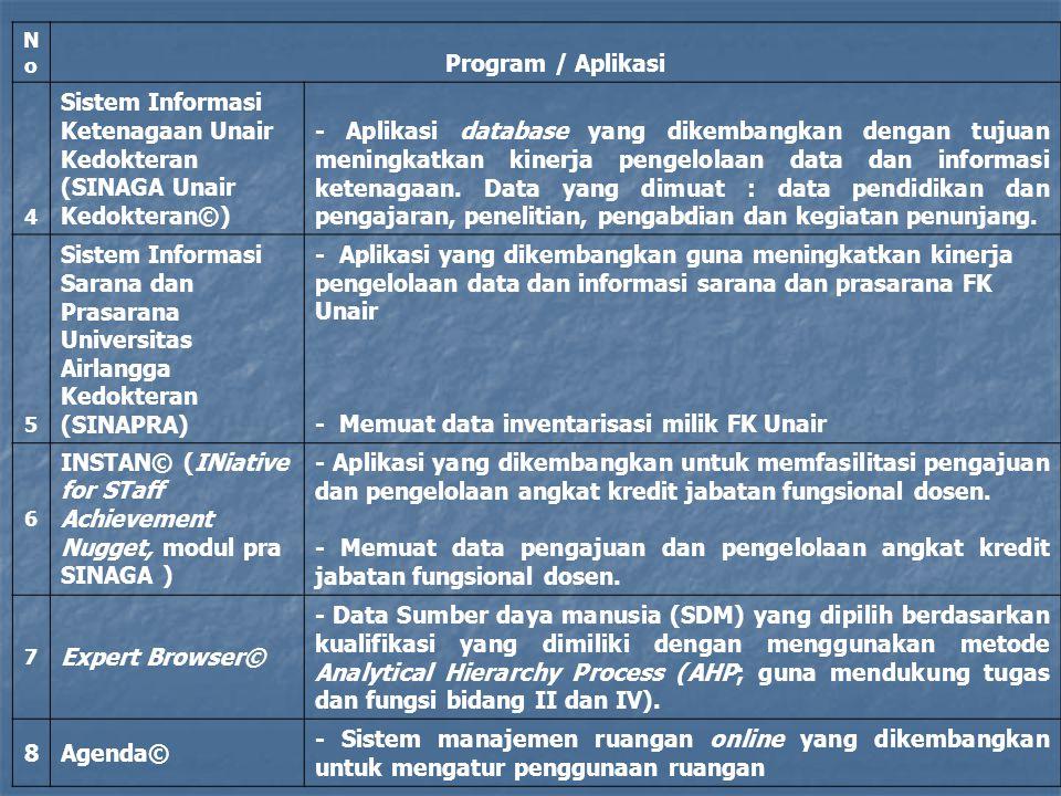- Memuat data inventarisasi milik FK Unair