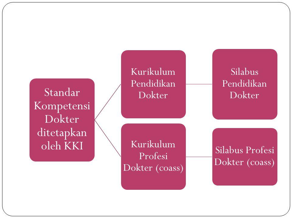 Standar Kompetensi Dokter ditetapkan oleh KKI