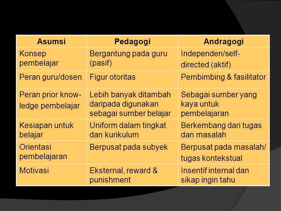 Asumsi Pedagogi. Andragogi. Konsep pembelajar. Bergantung pada guru (pasif) Independen/self- directed (aktif)