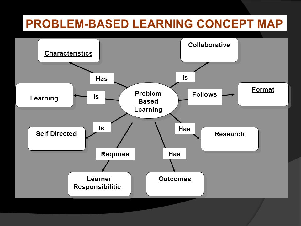 PROBLEM-BASED LEARNING CONCEPT MAP